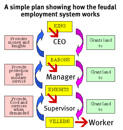 feudal and manor systems and the benefits of those systems in medieval society The feudal system and society  less important than those in authority the feudal system and the feudal society  feudal wealth that includes lands, manor .
