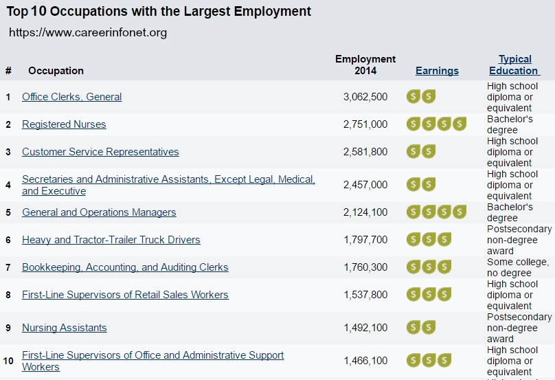 Occupations with the Largest Employment America s Career InfoNet