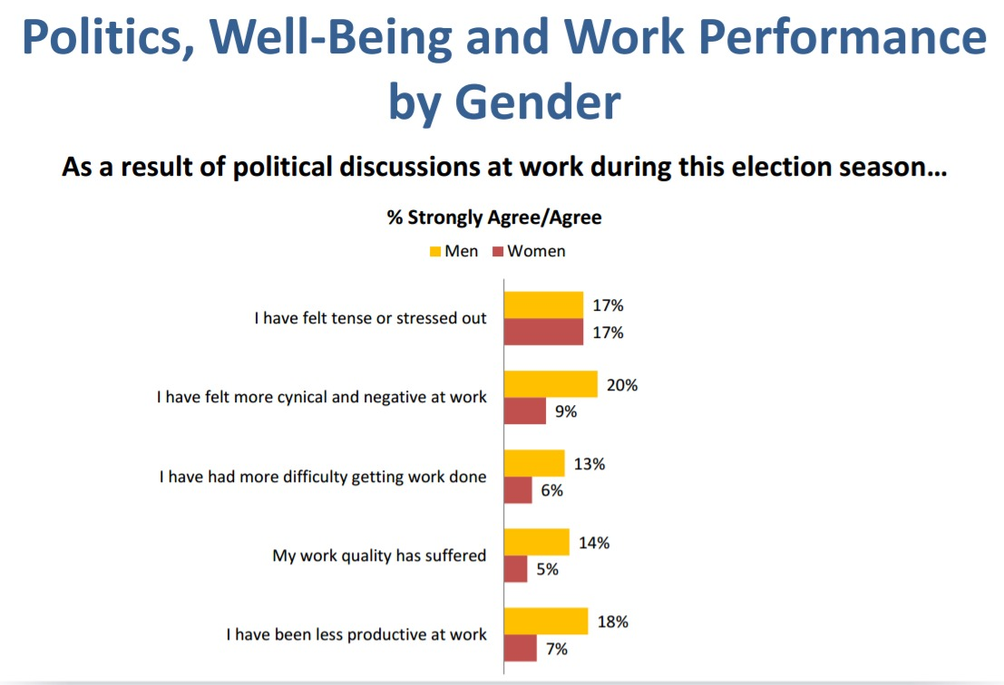 Chart of effect of political conversation in the workplace by gender
